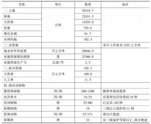 表1 四面山主体资源概览