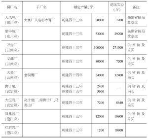 表7-10 清代前期供省铸的云南铜厂一览表