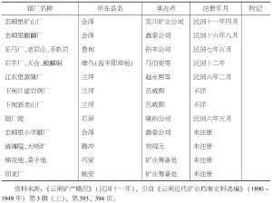 表4-1 民国前期云南主要银厂