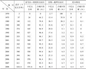 表8-8 1970~2008年俄罗斯西西伯利亚各联邦主体天然气产量