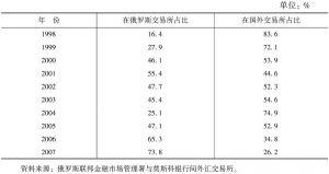 表11-9 俄罗斯股票在国内和国外市场交易额对比