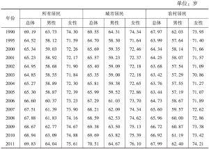 表15-14 俄罗斯居民平均寿命