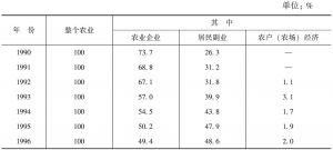 表15-39 俄罗斯农产品生产结构(按实际价格计算)