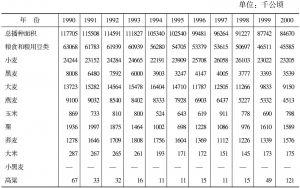 表15-41 俄罗斯农业播种面积