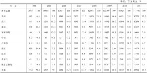 表15-153 主要外资来源国