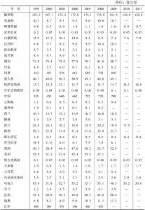 表15-181 铁路客运量(十亿)