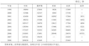 表1 1999~2008年金砖国家专利申请量