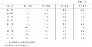 表1 主要经济体2013年实际GDP季度增长率