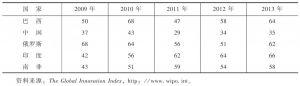 表1 2009~2013年金砖国家创新指数排名