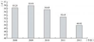 图1 外商投资企业出口在中国总出口中的比重