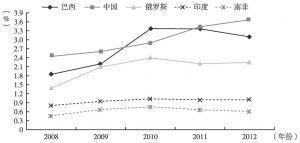 图3 金砖国家流入FDI存量占世界流入FDI存量的比重