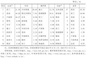 表4 2012年金砖国家FDI前十大来源地