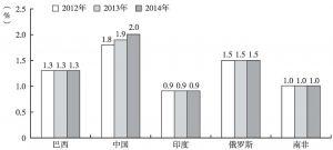 图4 金砖国家研发支出在GDP中的比重及预测