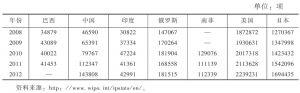 表7 金砖国家及主要发达国家有效专利数