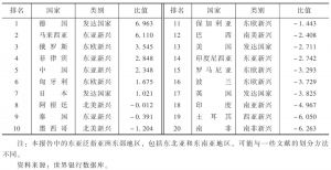 表2 各国经常项目余额占国内生产总值排名(2012年)