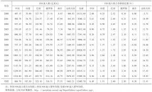 表1 金砖国家FDI流量规模