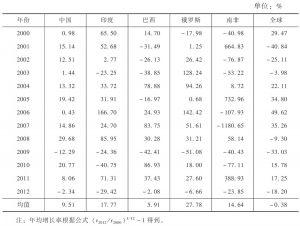 表2 金砖国家FDI流量增长率