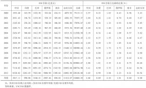 表3 金砖国家FDI存量规模