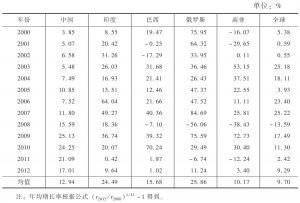 表4 金砖国家FDI存量增长率