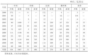 表5 金砖国家FDI引入方式统计
