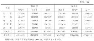 表2 2000年和2013年金砖国家的汽车产量