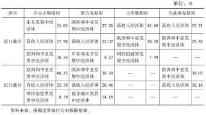 表6 2012年中亚四国进出口地区结构