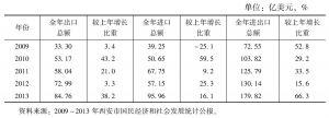 表6 西安近年来进出口贸易增长情况