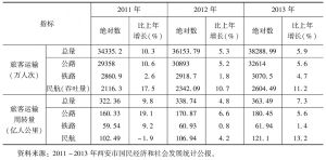 表2 近三年西安市各种运输方式旅客运输量及增长速度