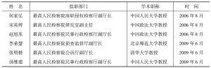 表12 最高人民检察院相关挂职批次人员一览