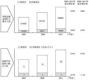 图2 2005~2011年政府办医院与非政府办医院就诊诊疗人数变化情况