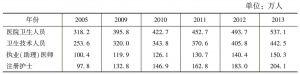 表5 2005~2013年医院卫生人员数