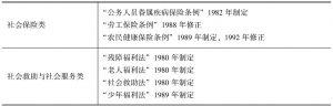 """表7-1 20世纪80年代台湾社会""""立法""""、""""修法""""统计"""