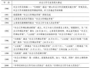 表7-6 1990年以来台湾社会工作专业制度建立的过程