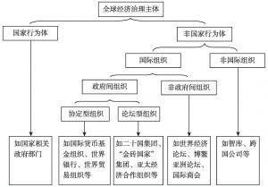 图1 全球经济治理框架