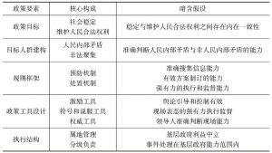 表3 政策要素的行为假设