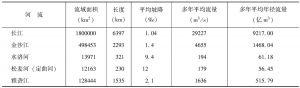 表1-1 四川省流域面积10000km<superscript>2</superscript>以上河流概况