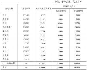 表5 主要产气区的剩余产气量