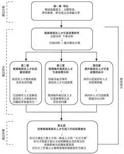 图1 论文框架