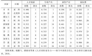 表5 2006年人才创新竞争力前10名的国家与中国比较