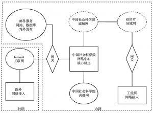 图4 工经所网络环境简略示意