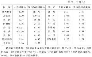 表3-2 中国同部分发达国家与发展中国家人均负担可耕地比较