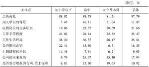 表1 求职时的关注点与学历的关系