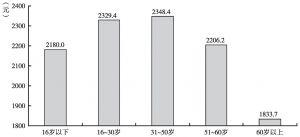 图5 不同年龄段外来务工农民工平均工资比较