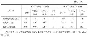 表5-1 1934年和1940年辽宁省境内纺织工业企业