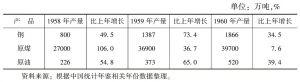 表10-1 1958~1960年中国部分工业产品产量