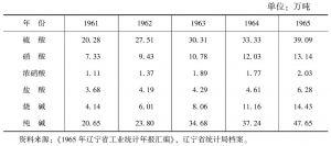 表11-18 调整时期辽宁省化学工业产品产量的变化