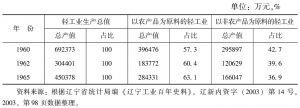 表11-48 轻工业以农产品为原料和以非农产品为原料产值的比重