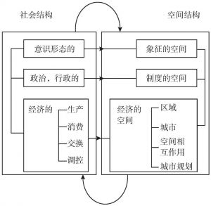 图3-2 卡斯特的城市结构分析框架