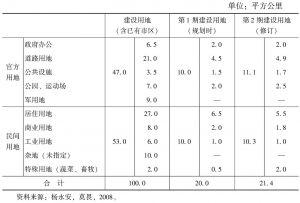 """表4-3 """"新京""""市区规划范围内规划用地分配"""