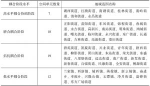表5-4 长春市物质与社会空间耦合的阶段水平划分